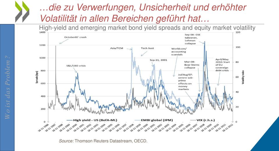 emerging market bond yield spreads and equity market