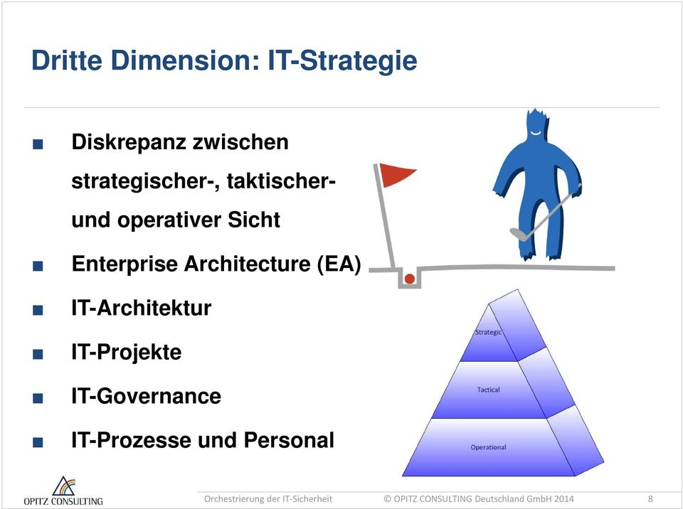 IT-Architektur IT-Projekte IT-Governance IT-Prozesse und Personal