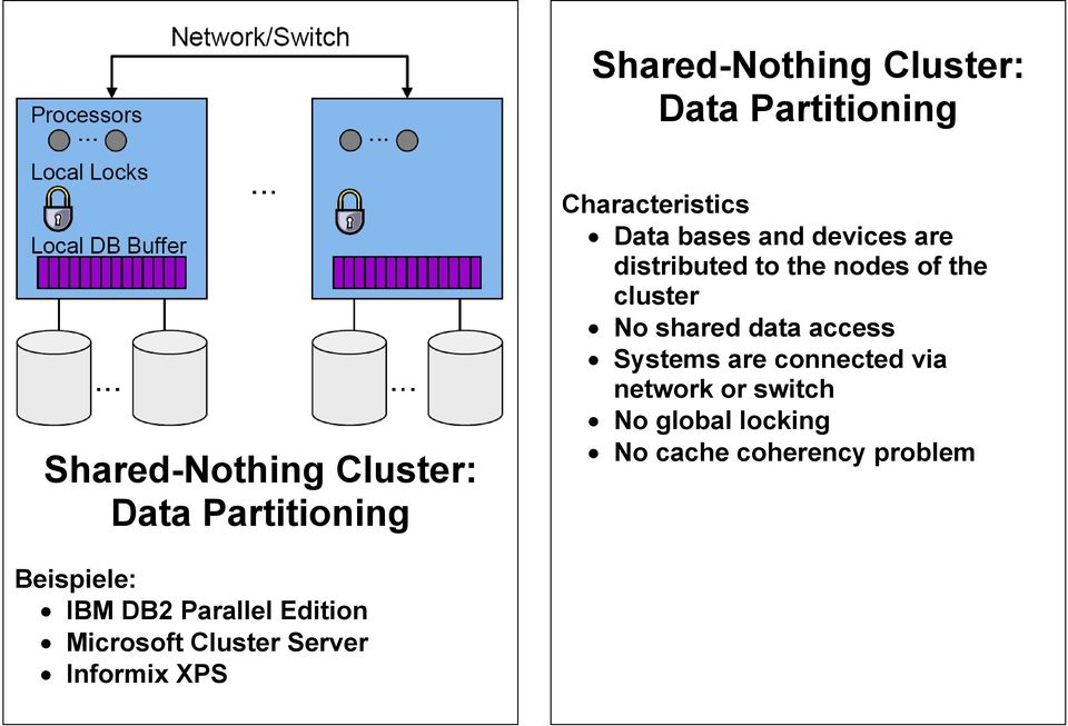 shared data access Systems are connected via network or switch No global locking No