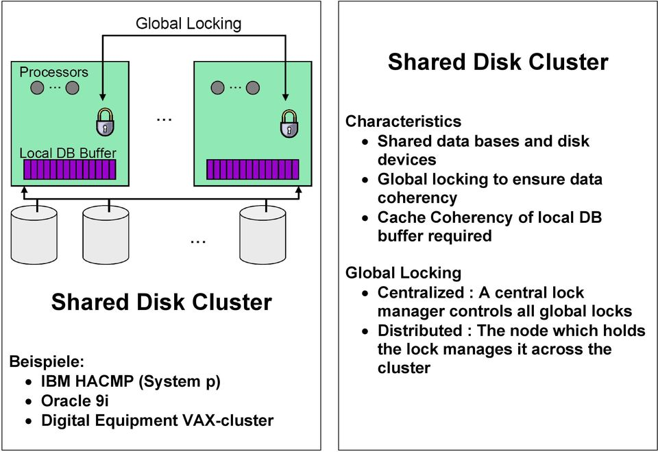 (System p) Oracle 9i Digital Equipment VAX-cluster Global Locking Centralized : A central lock