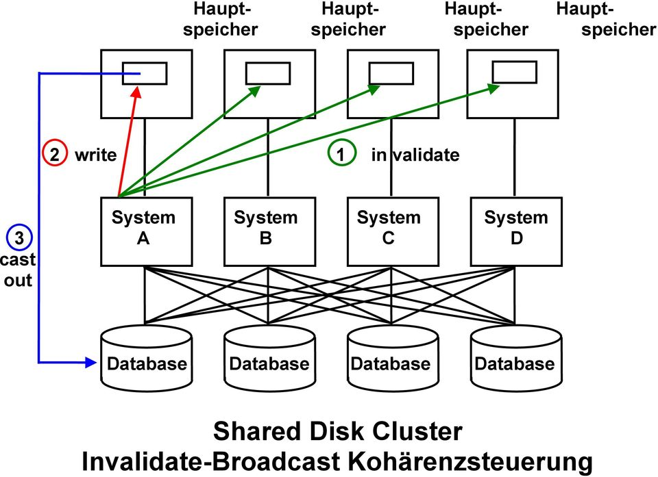 System 3 A B C D cast out Database Database Database