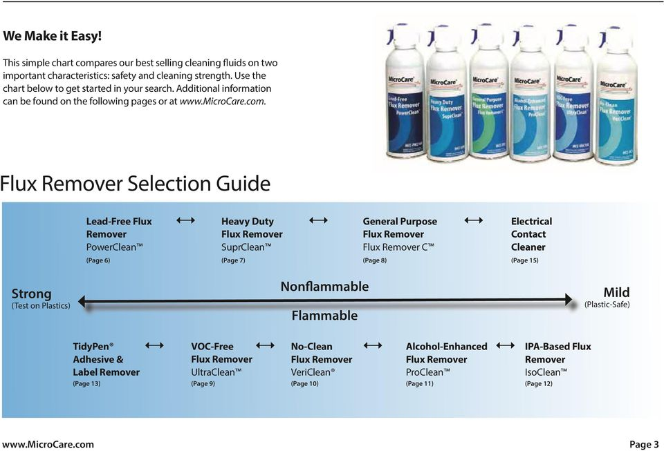 Flux Remover Selection Guide Lead-Free Flux Remover PowerClean Heavy Duty Flux Remover SuprClean General Purpose Flux Remover Flux Remover C Electrical Contact Cleaner (Page 6) (Page 7) (Page 8)