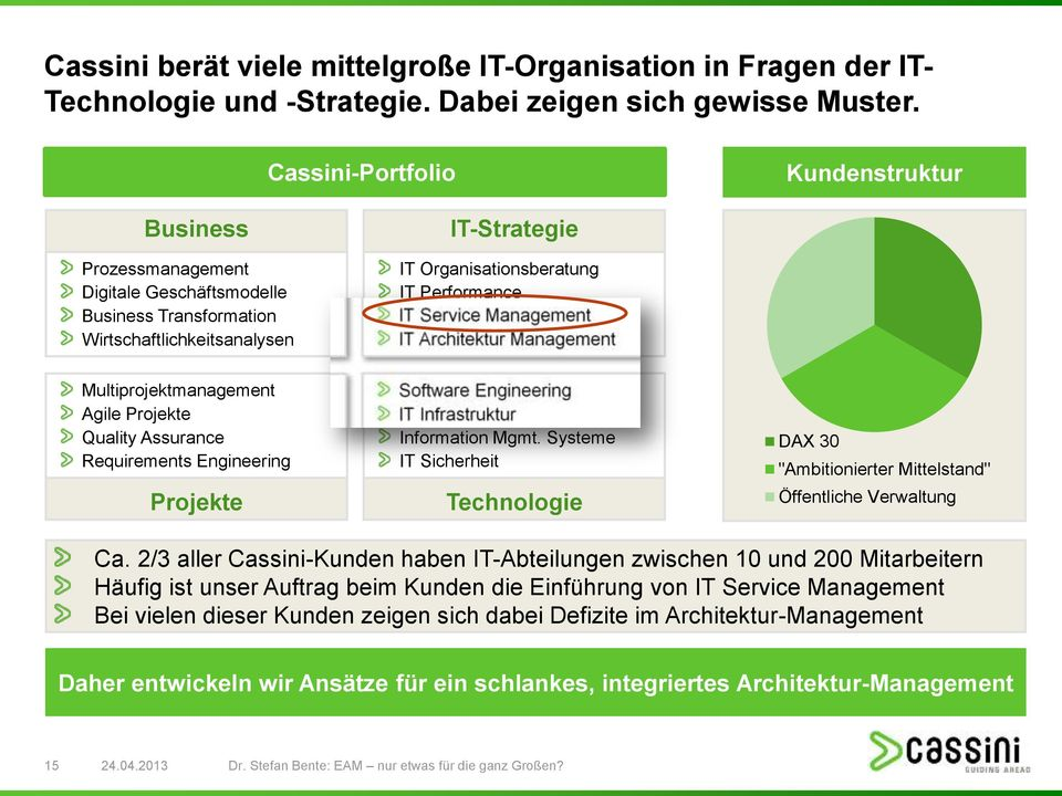 Architektur Multiprojektmanagement Agile Projekte Quality Assurance Requirements Engineering Projekte Software Engineering IT Infrastruktur Information Mgmt.