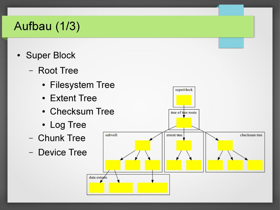 Extent Tree Checksum Tree