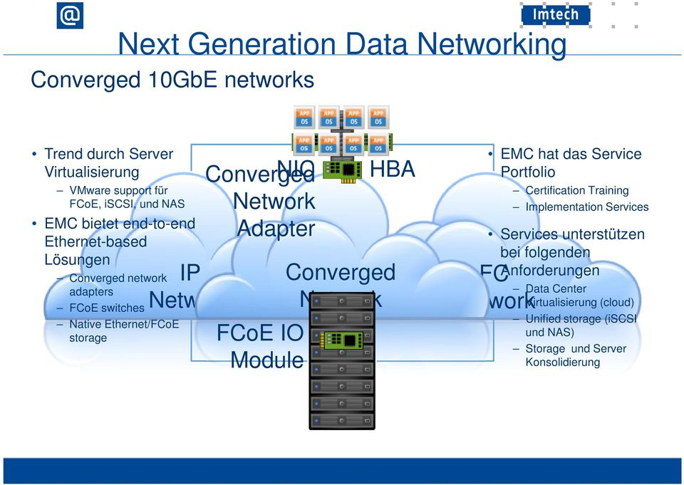 Network Adapter FCoE IO Module HBA Converged Network EMC hat das Service Portfolio Certification Training Implementation Services Services