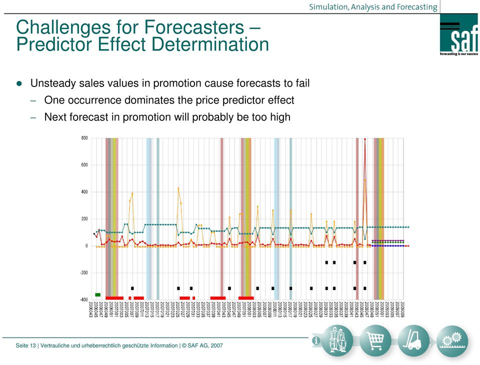 price predictor effect Next forecast in promotion will probably be too