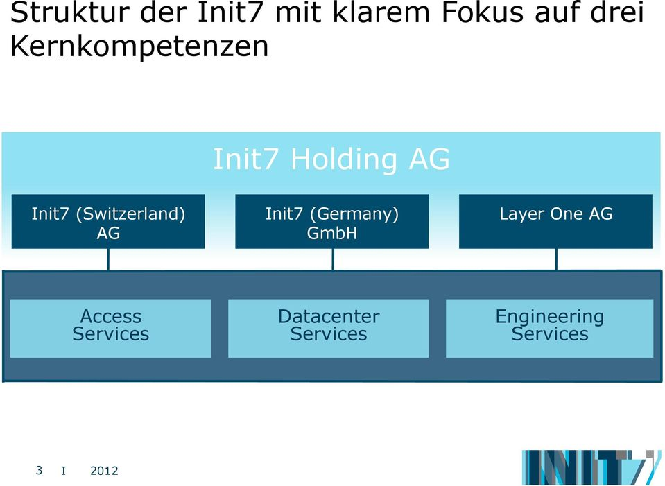 (Switzerland) AG Init7 (Germany) GmbH Layer One