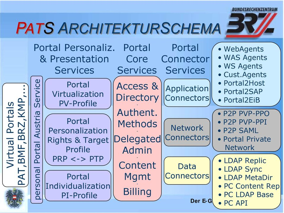 Individualization PI-Profile Portal Core Services Access & Directory - Authent.