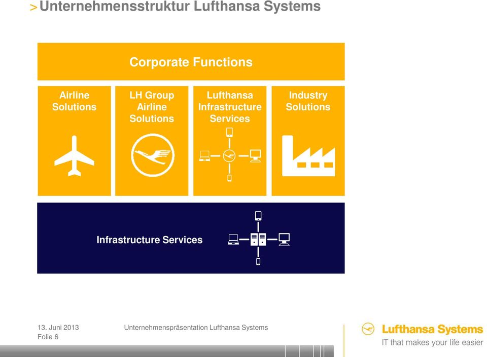 Airline Solutions Lufthansa Infrastructure