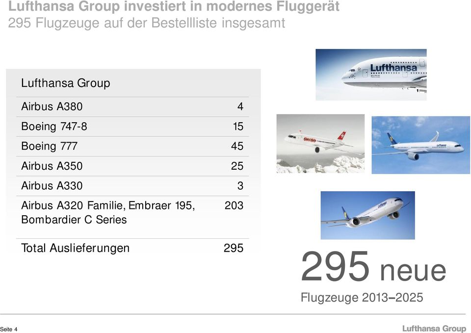 777 45 Airbus A350 25 Airbus A330 3 Airbus A320 Familie, Embraer 195,