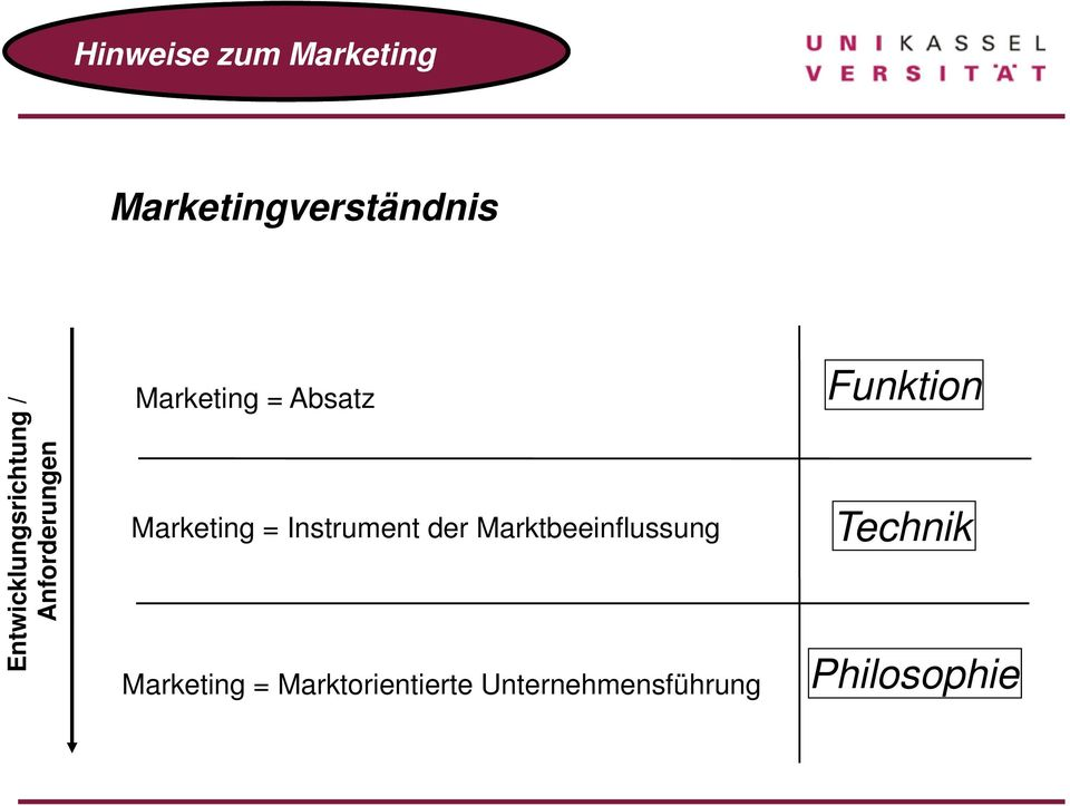 Marketing = Instrument der Marktbeeinflussung Marketing =