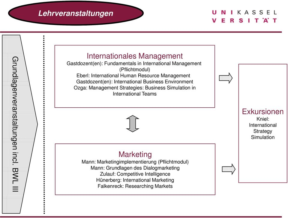 Management Gastdozent(en): International Business Environment Ozga: Management Strategies: Business Simulation in International Teams Marketing