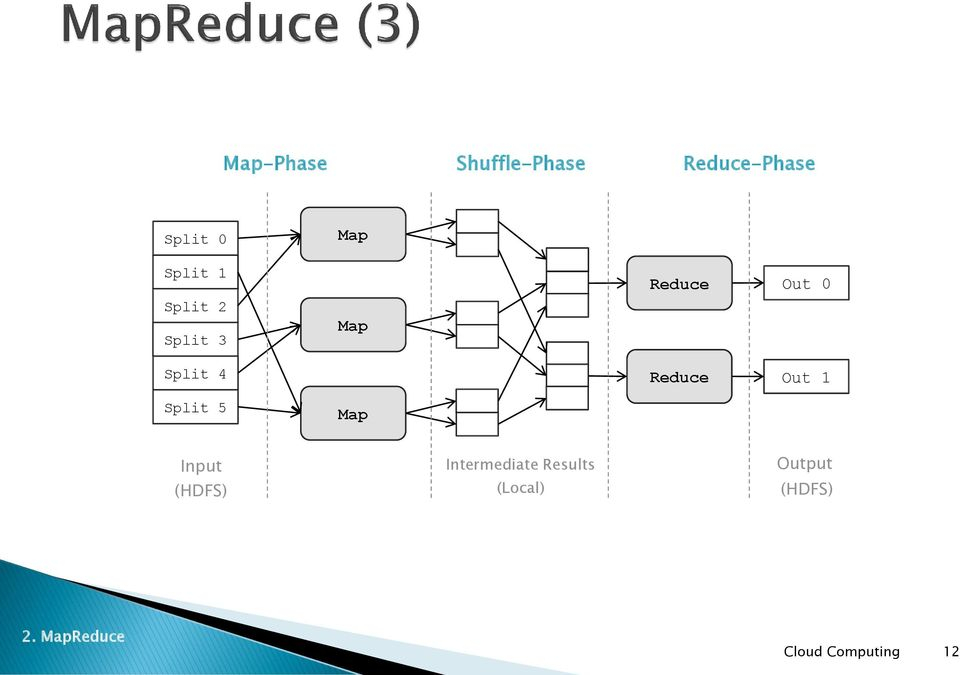 Map Reduce Reduce Out 0 Out 1 Input (HDFS)