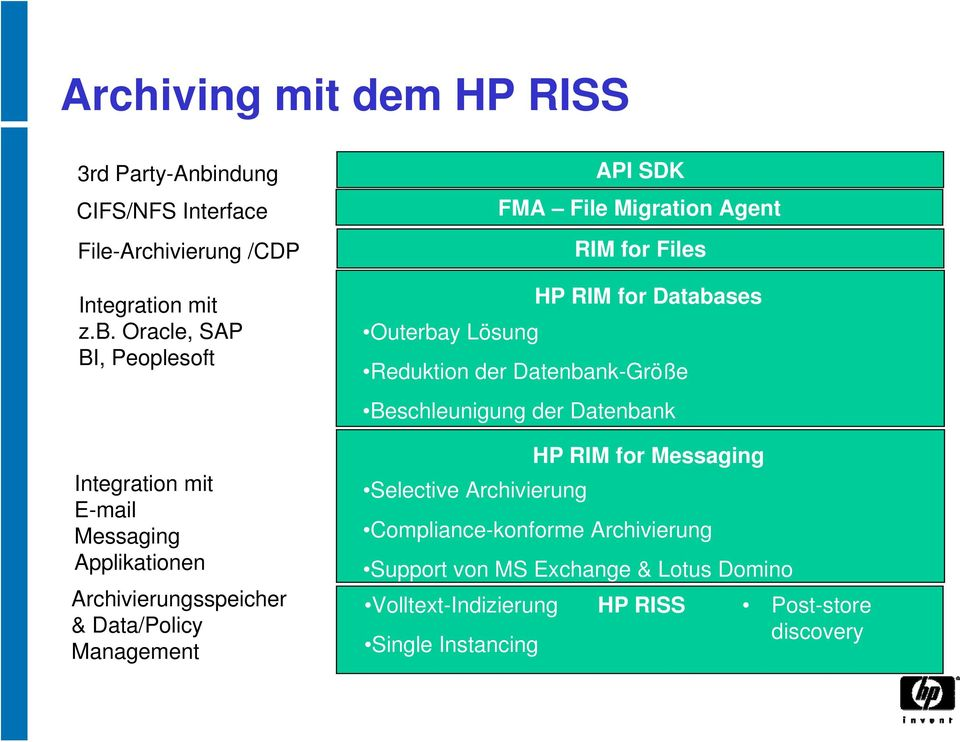 Oracle, SAP BI, Peoplesoft Integration mit E-mail Messaging Applikationen Archivierungsspeicher & Data/Policy Management HP RIM for Databases