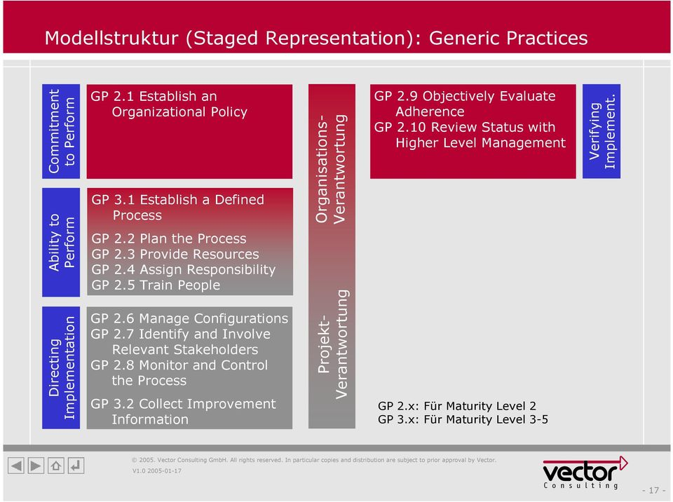 7 Identify and Involve Relevant Stakeholders GP 2.8 Monitor and Control the Process GP 3.