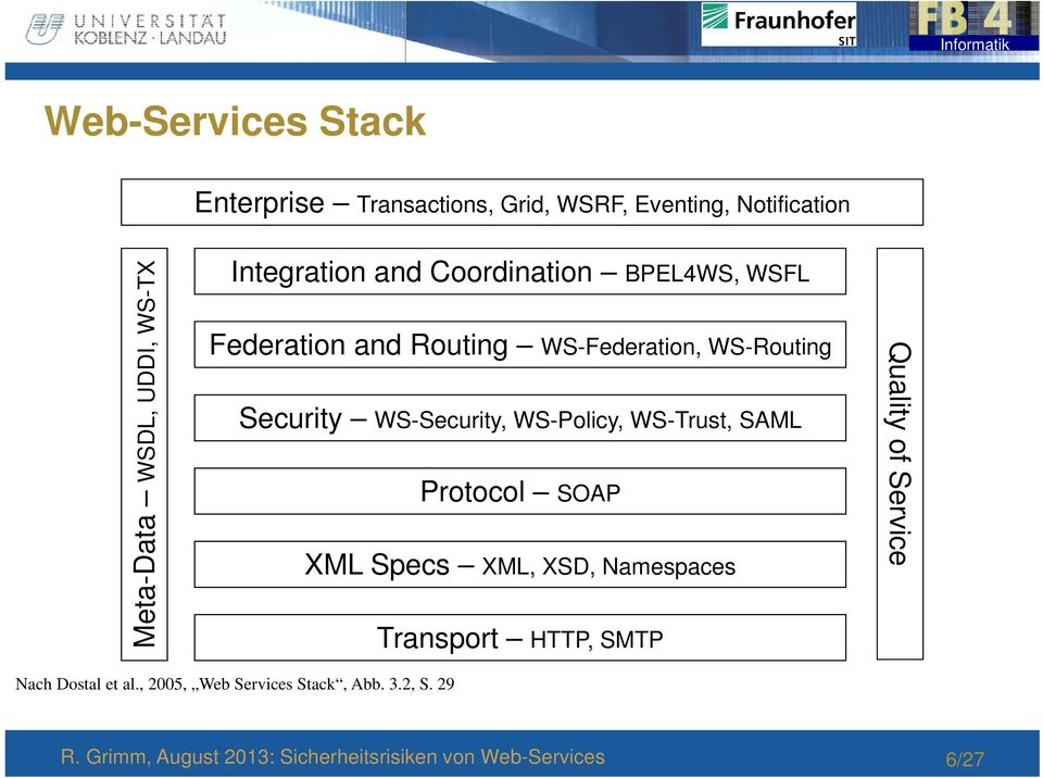 WS-Routing Security WS-Security, WS-Policy, WS-Trust, SAML Protocol SOAP XML Specs XML, XSD,