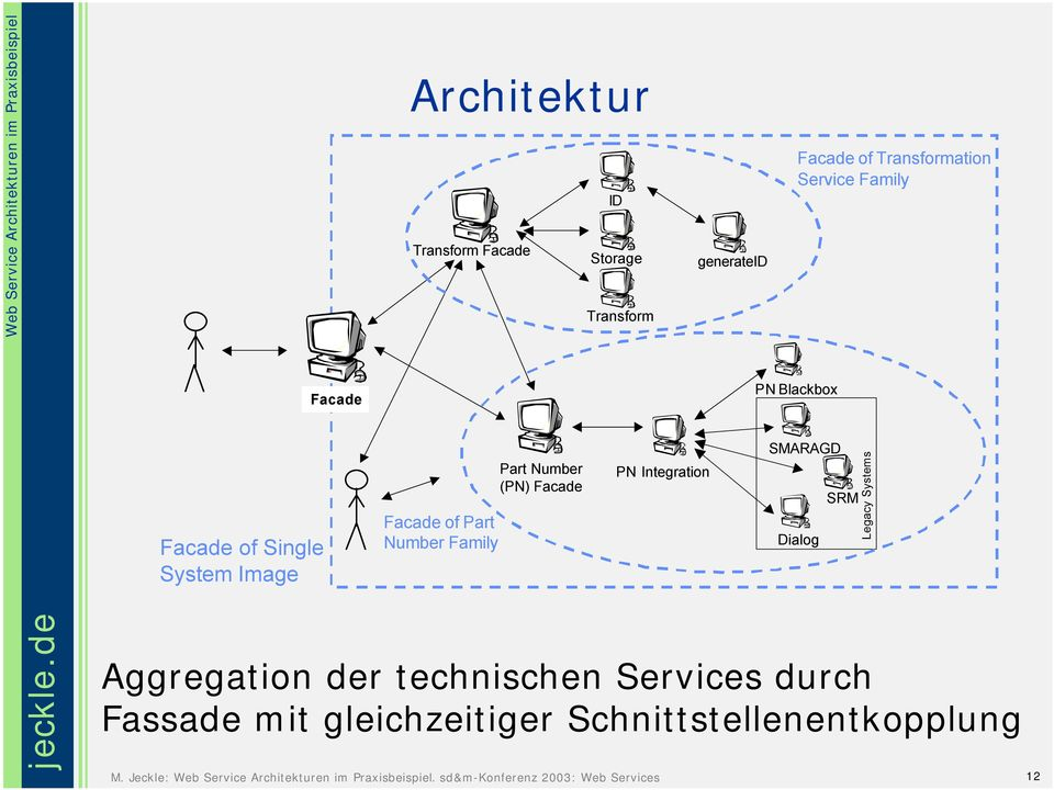 Family Part Number (PN) Facade PN Integration SMARAGD Dialog SRM Legacy Systems