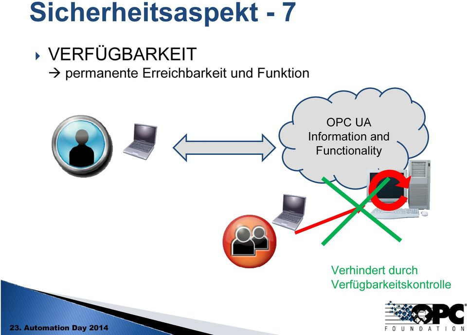 Funktion OPC UA Information and