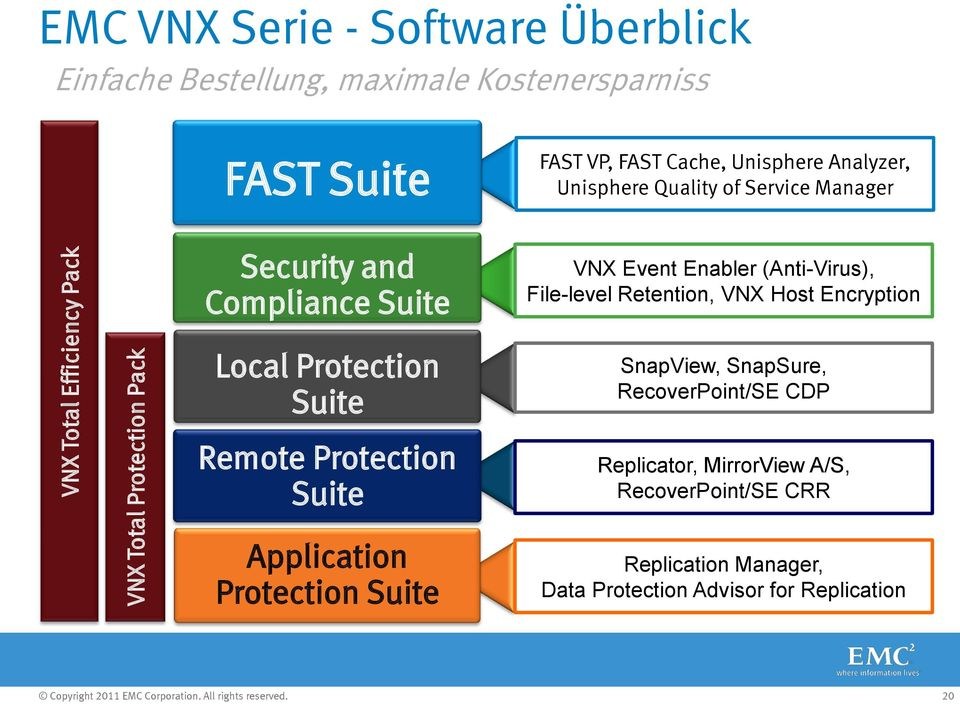 (Anti-Virus), File-level Retention, VNX Host Encryption Local Protection Suite SnapView, SnapSure, RecoverPoint/SE CDP Remote Protection