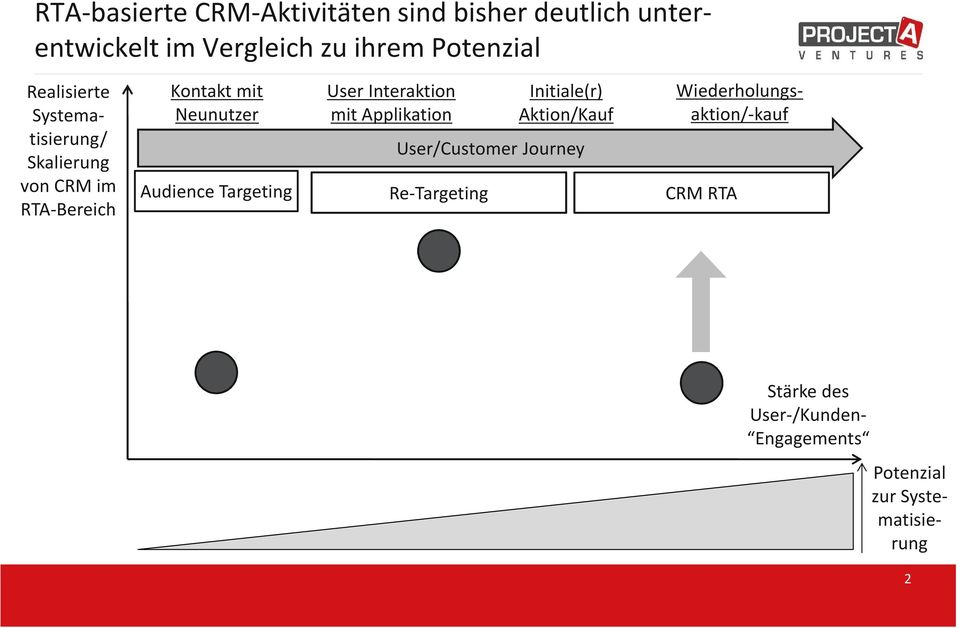 Interaktion mit Applikation Initiale(r) Aktion/Kauf User/Customer Journey Audience Targeting