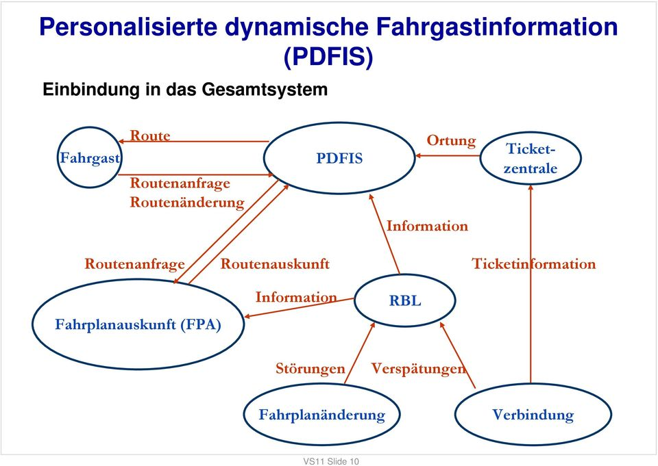Information Ticketzentrale Routenanfrage Routenauskunft Ticketinformation