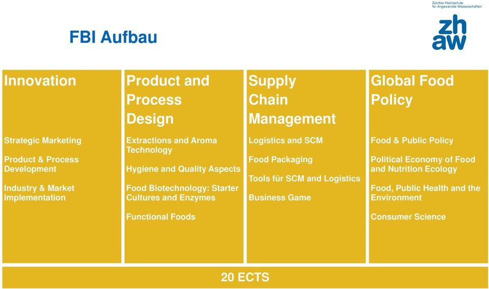 Biotechnology: Starter Cultures and Enzymes Logistics and SCM Food Packaging Tools für SCM and Logistics Business Game Food &