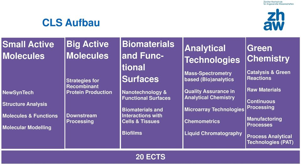 Tissues Biofilms Analytical Technologies Mass-Spectrometry based (Bio)analytics Quality Assurance in Analytical Chemistry Microarray Technologies Chemometrics