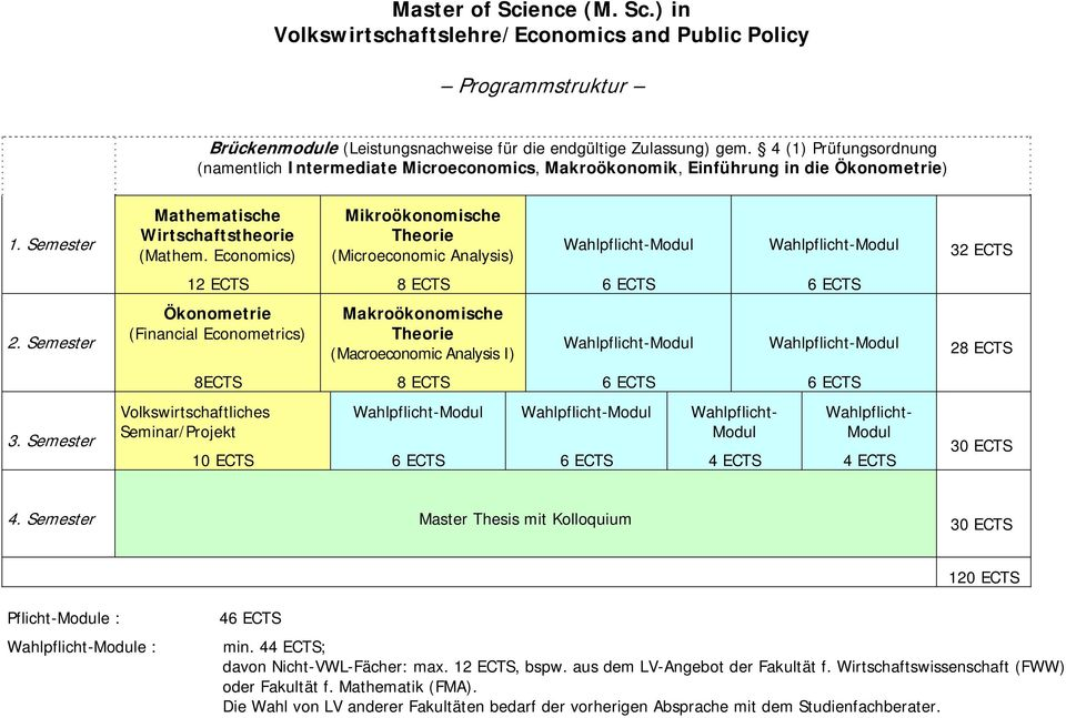 Economics) Mikroökonomische Theorie (Microeconomic Analysis) Wahlpflicht-Modul Wahlpflicht-Modul 32 ECTS 12 ECTS 8 ECTS 6 ECTS 6 ECTS 2.