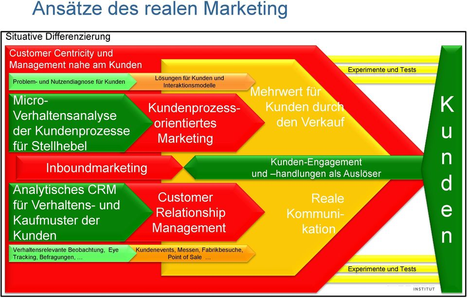 Tracking, Befragungen, Seite 13 Lösungen für Kunden und Interaktionsmodelle Kundenprozessorientiertes Marketing Customer Relationship Management Kundenevents, Messen,
