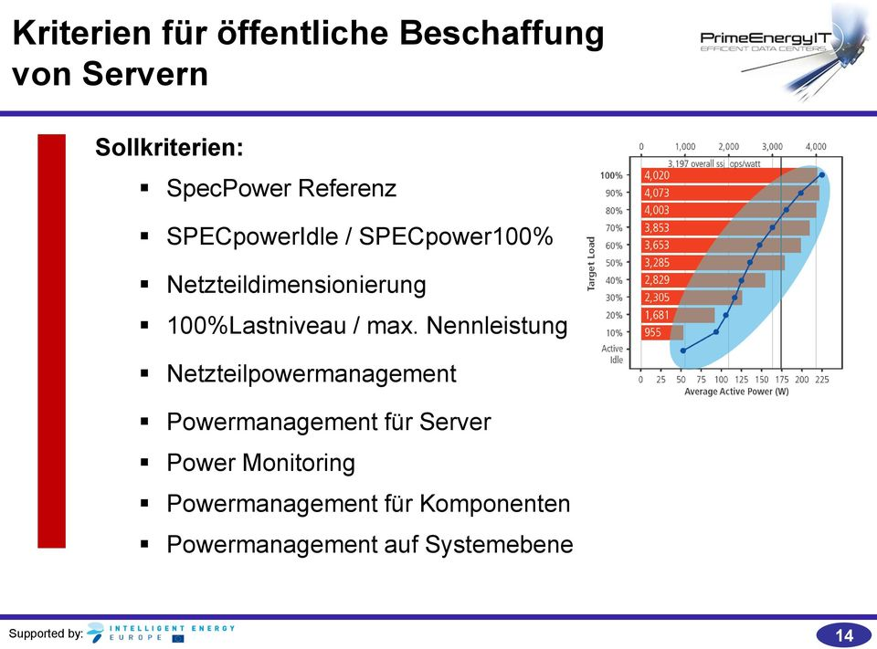 max. Nennleistung Netzteilpowermanagement Powermanagement für Server Power