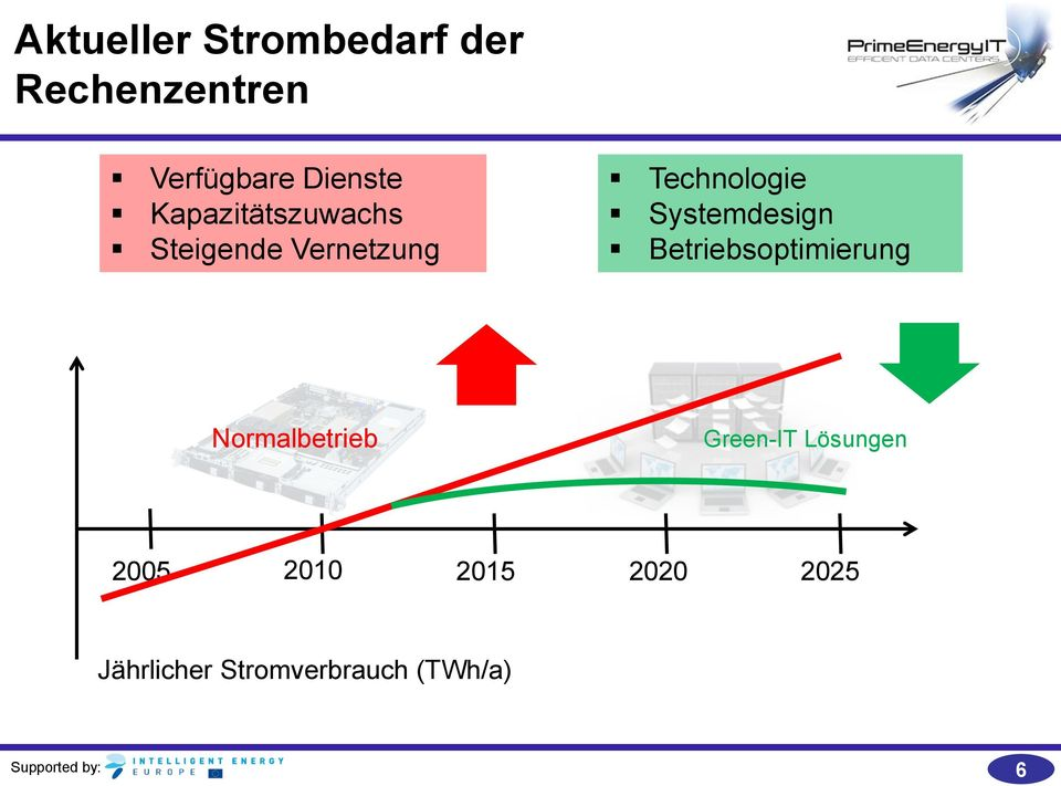 Systemdesign Betriebsoptimierung Normalbetrieb Green-IT