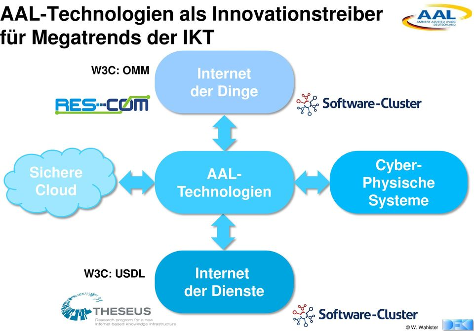 Dinge Sichere Cloud AAL- Technologien Cyber-