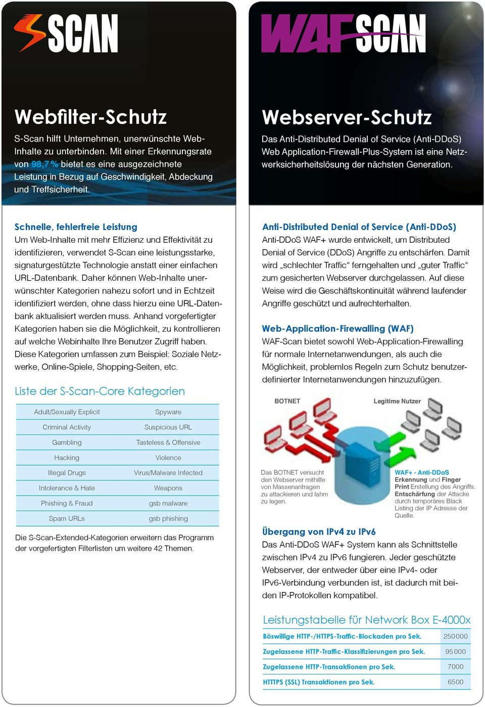 Webserver-Schutz Das Anti-Distributed Denial of Service (Anti-DDoS) Web Application-Firewall-Plus-System ist eine Netzwerksicherheitslösung der nächsten Generation.
