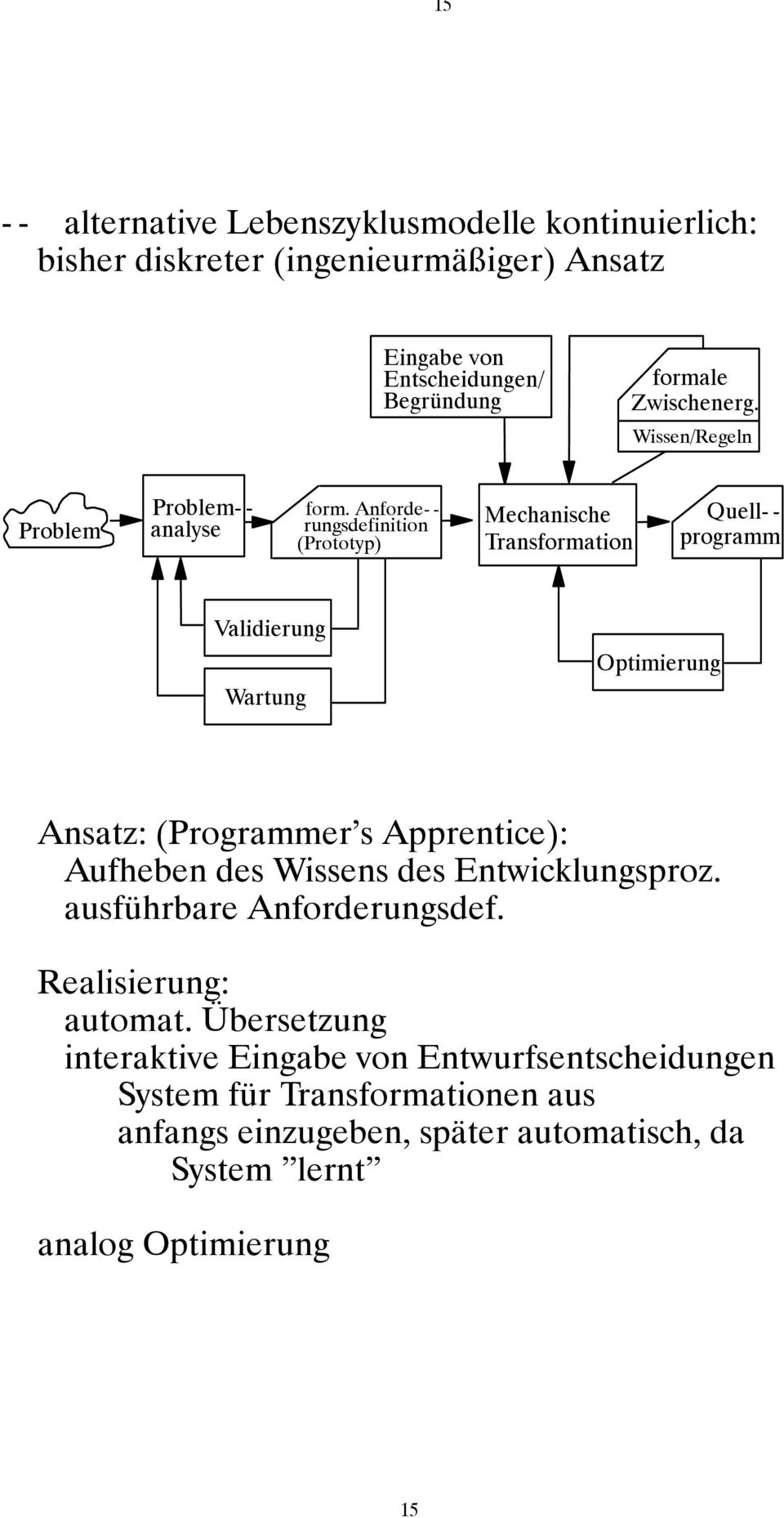 Anforde- - rungsdefinition (Prototyp) Mechanische Transformation Quell- - programm Validierung Wartung Optimierung Ansatz: (Programmer s Apprentice):