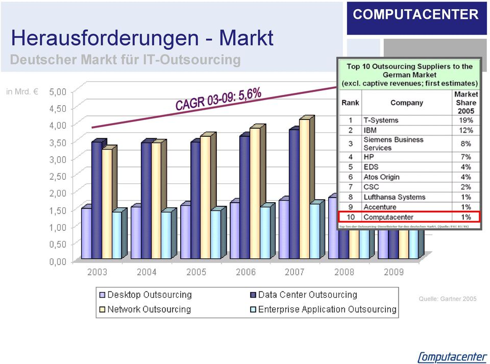 für IT-Outsourcing in