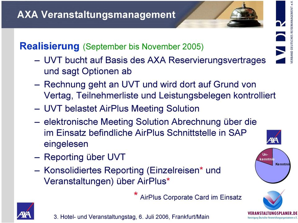 AirPlus Meeting Solution elektronische Meeting Solution Abrechnung über die im Einsatz befindliche AirPlus Schnittstelle in SAP eingelesen