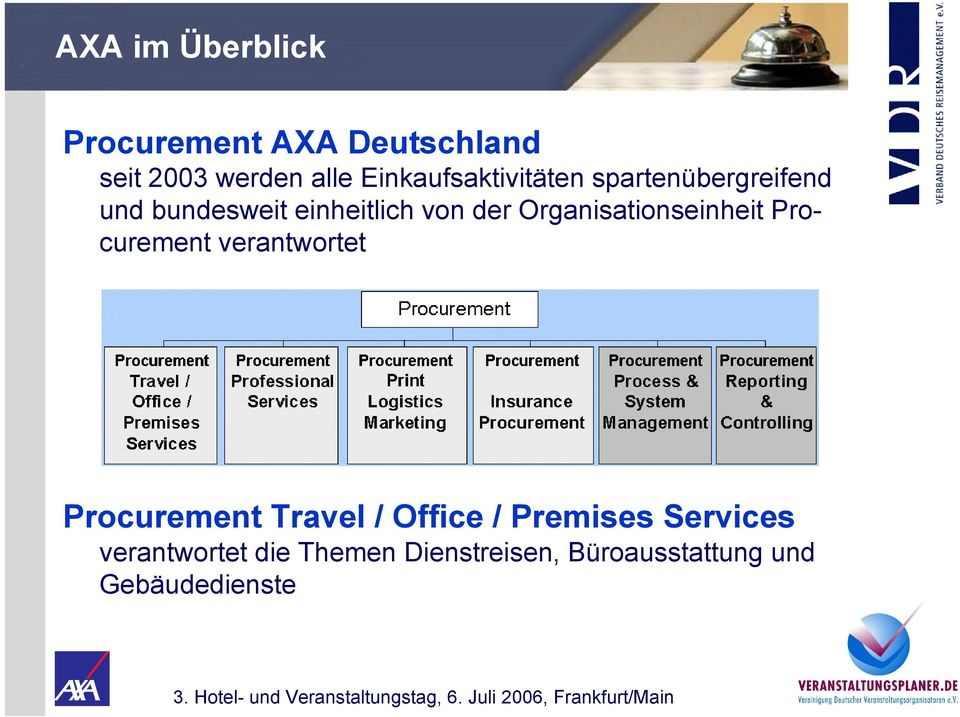 Organisationseinheit Procurement verantwortet Procurement Travel / Office /