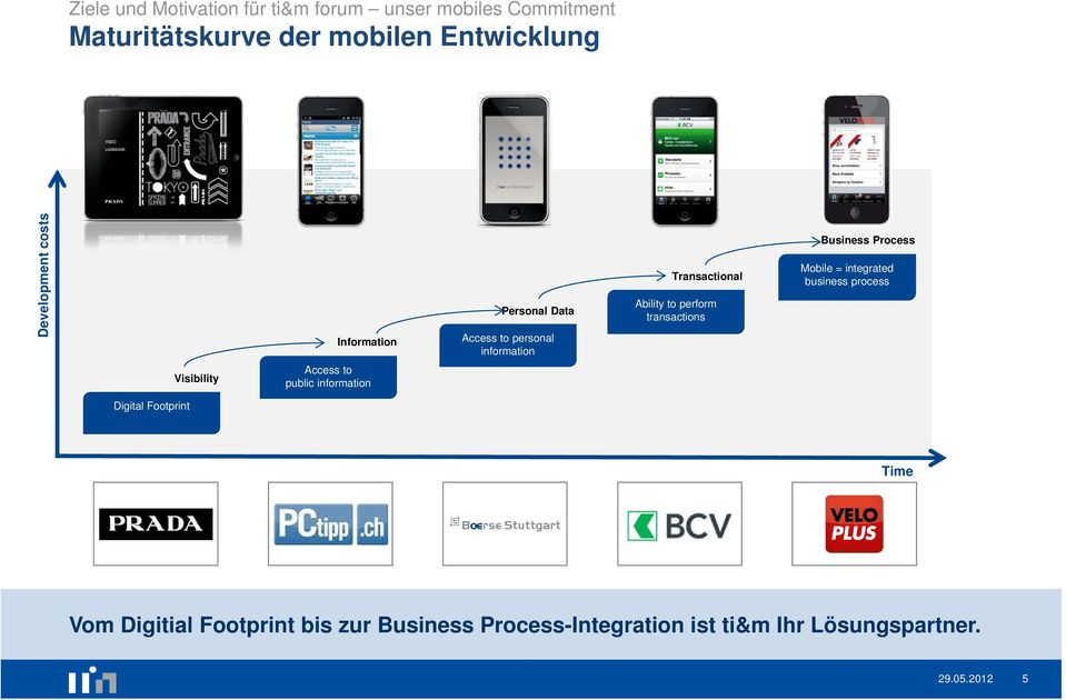 transactions Business Process Mobile = integrated business process Visibility Access to public information
