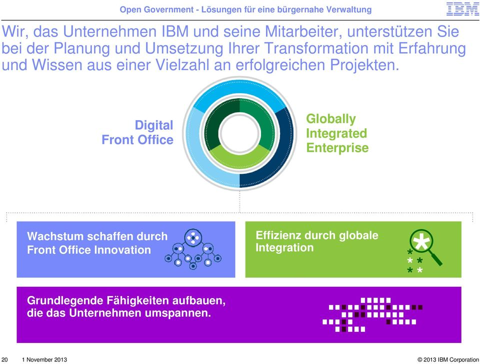 Digital Front Office Globally Integrated Enterprise Wachstum schaffen durch Front Office Innovation