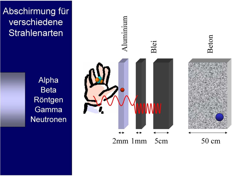 Alpha Beta Röntgen Gamma Neutronen 2mm