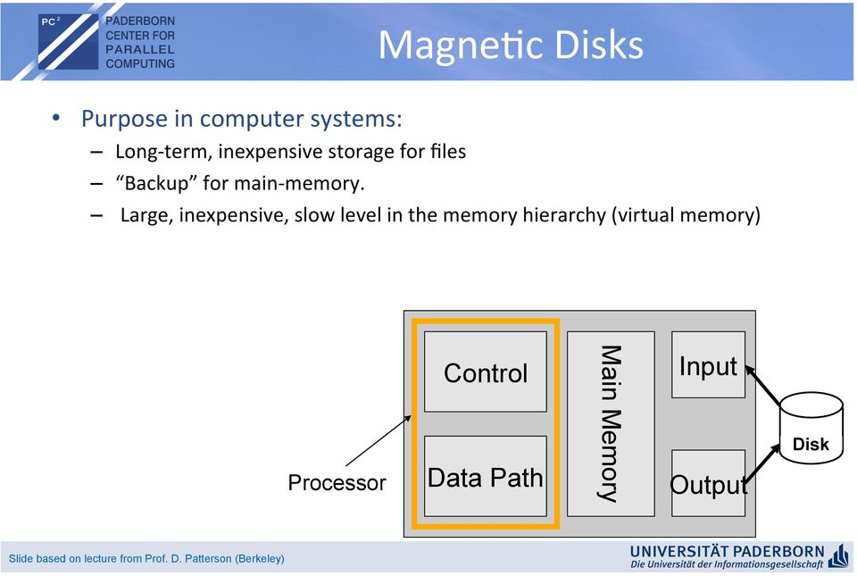 files Backup for main- memory.