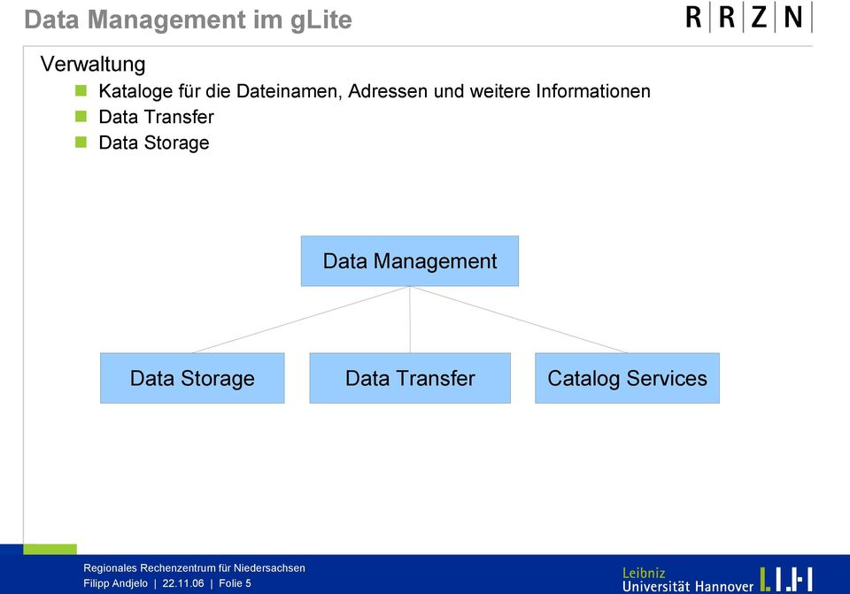 Transfer Data Storage Data Management Data Storage