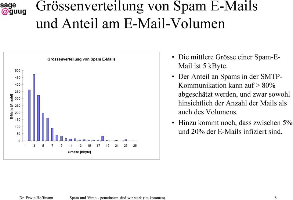 Mail ist 5 kbyte.