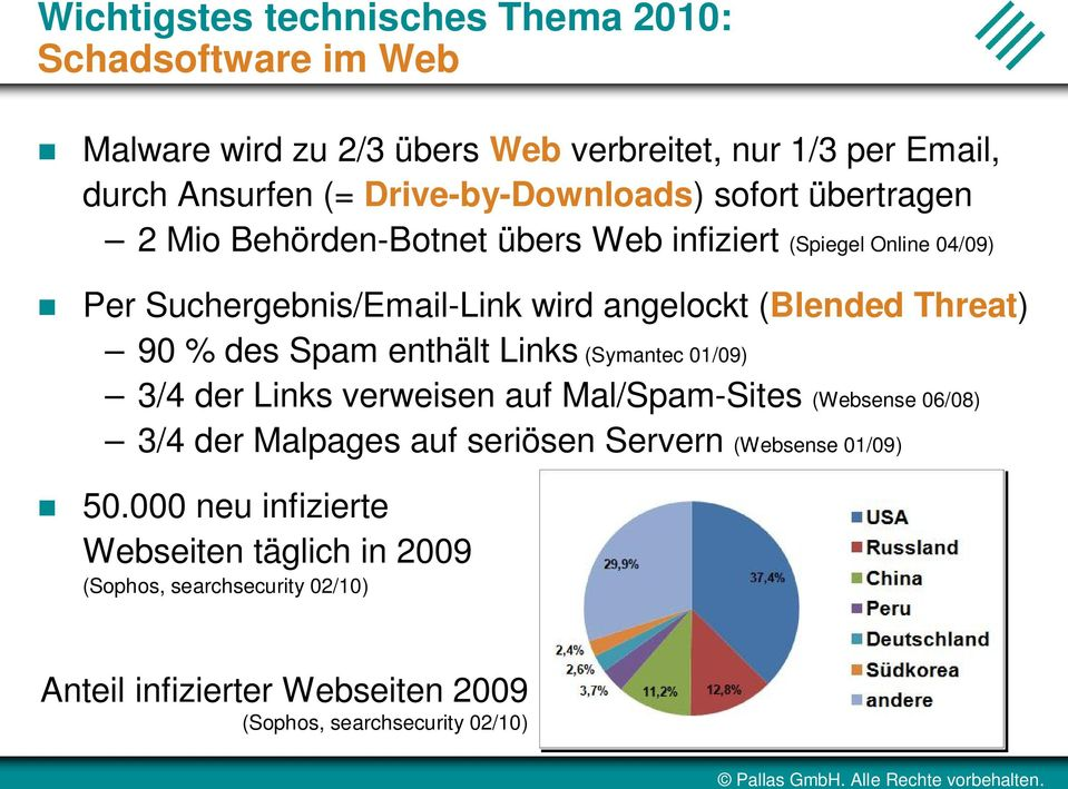 (Blended Threat) 90 % des Spam enthält Links (Symantec 01/09) 3/4 der Links verweisen auf Mal/Spam-Sites (Websense 06/08) 3/4 der Malpages auf