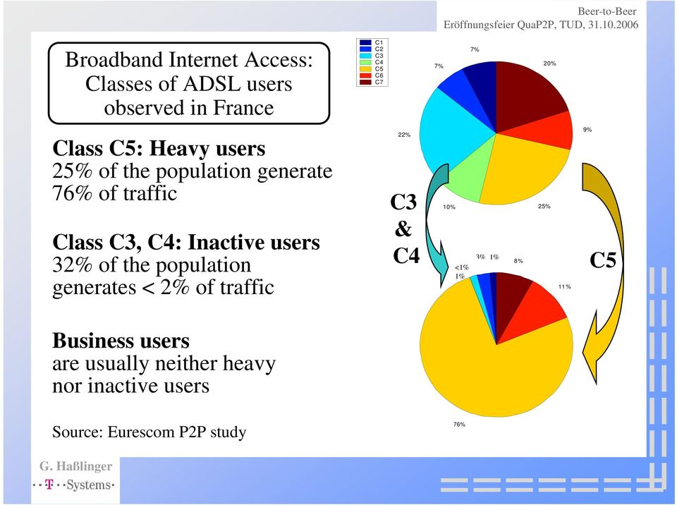 users 32% of the population generates < 2% of traffic 22% C3 & C4 10% 25% 3% 3% 1% 1% 8% < <1%