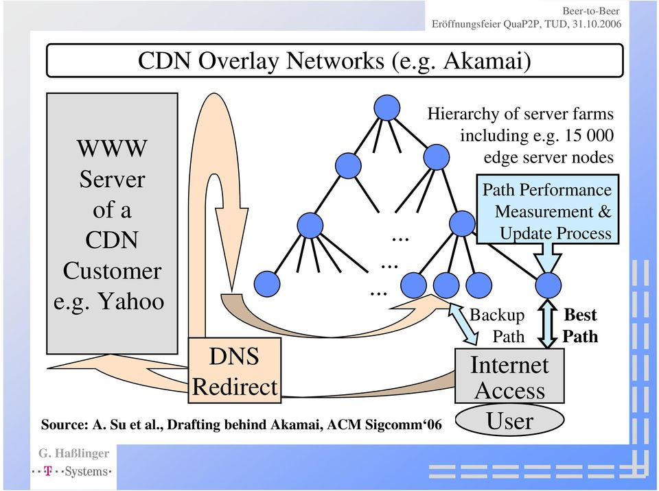 , Drafting behind Akamai, ACM Sigcomm 06 Hierarchy of server farms including