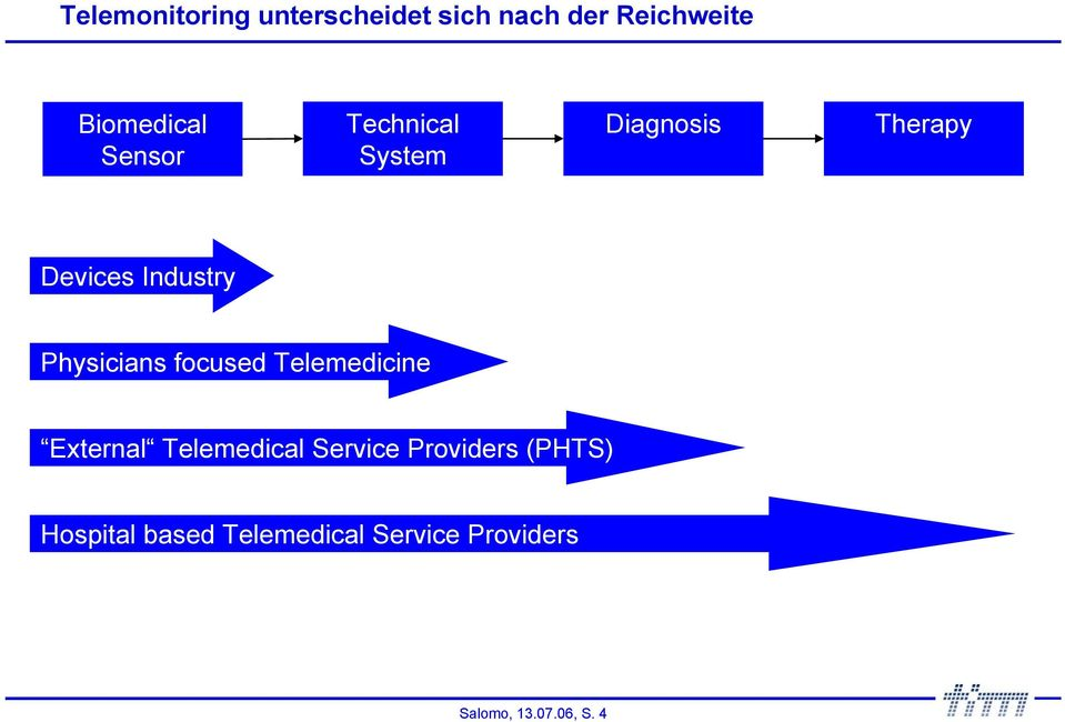Physicians focused Telemedicine External Telemedical Service
