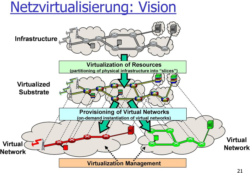 into slices ) Provisioning of Virtual Networks (on - demand