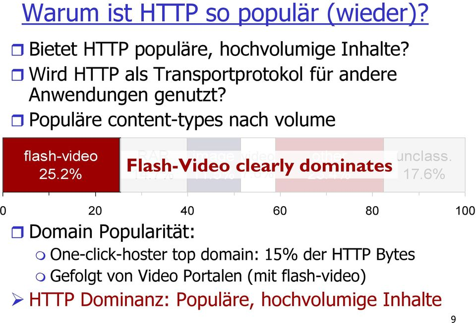 2% RAR 14.7% image 11.5% video 7.6% other 23.4% Flash-Video clearly dominates unclass. 17.