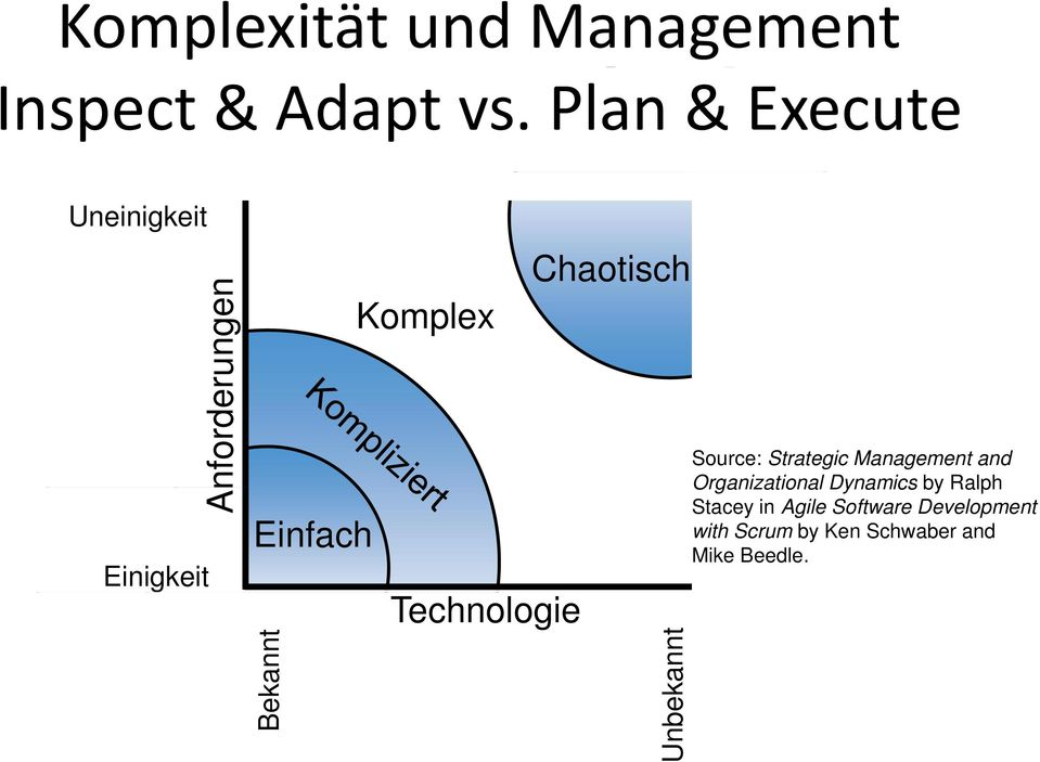 Komplex Technologie Chaotisch Unbe ekannt Source: Strategic Management and